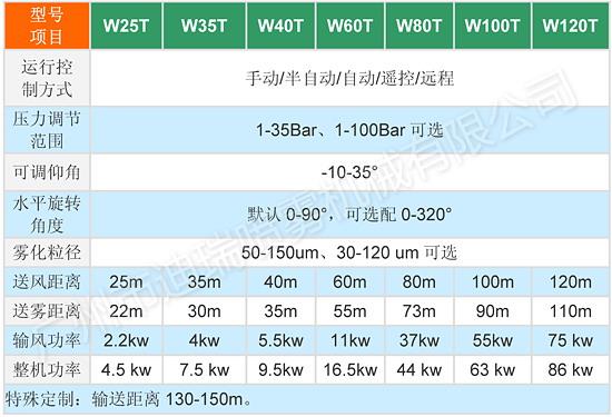 喷雾风炮规格参数表